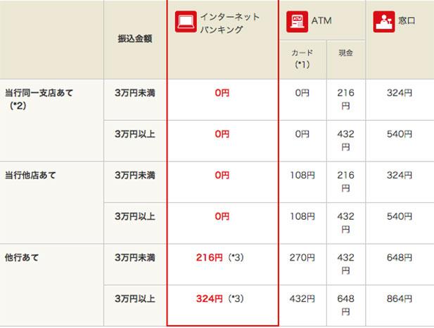三菱東京UFJ銀行・振込手数料