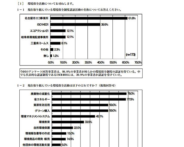 CSR-先進中小企業-アンケート調査